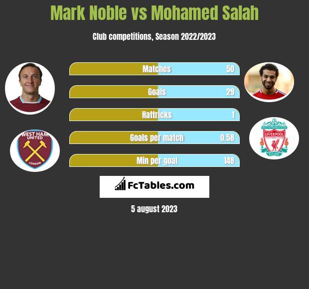 Mark Noble vs Mohamed Salah infographic
