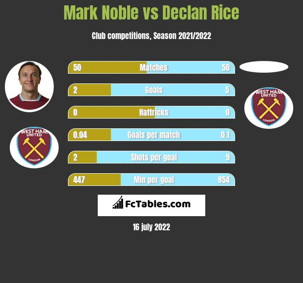 Mark Noble vs Declan Rice infographic