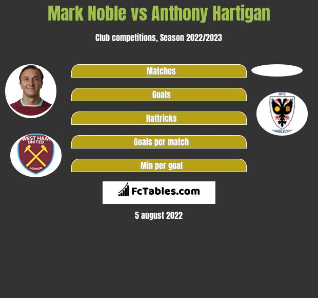 Mark Noble vs Anthony Hartigan infographic