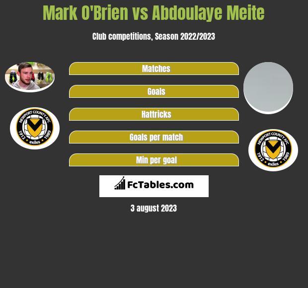 Mark O'Brien vs Abdoulaye Meite infographic