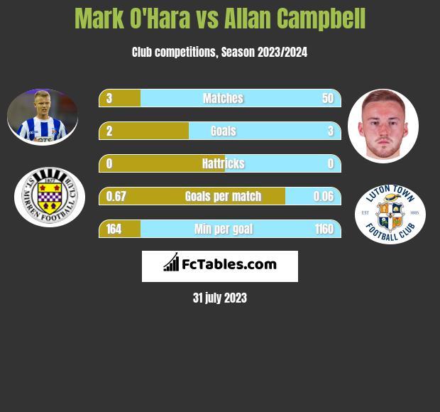 Mark O'Hara vs Allan Campbell infographic
