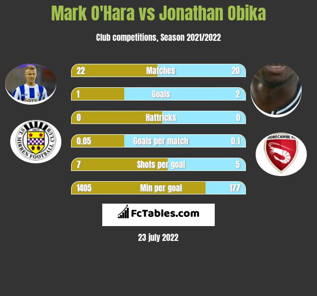 Mark O'Hara infographic statistics for Motherwell