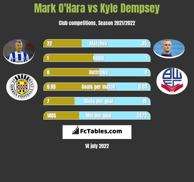 Mark O'Hara vs Kyle Dempsey infographic