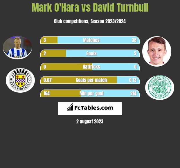 Mark O'Hara vs David Turnbull infographic