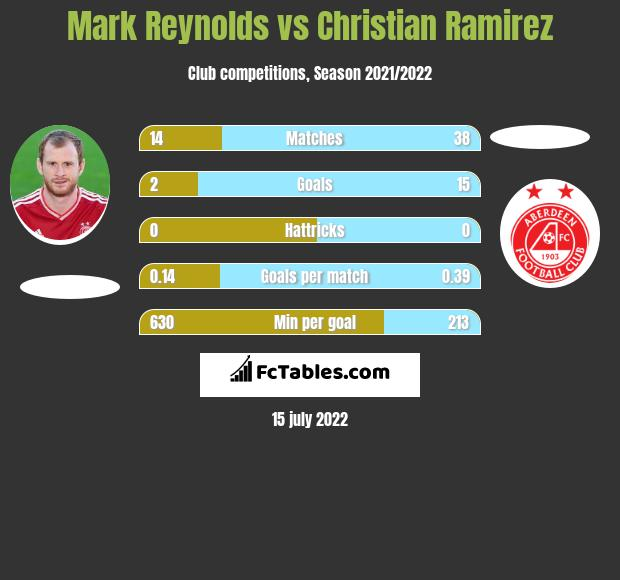Mark Reynolds vs Christian Ramirez infographic
