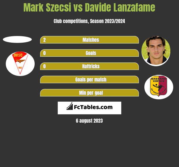 Mark Szecsi vs Davide Lanzafame h2h player stats