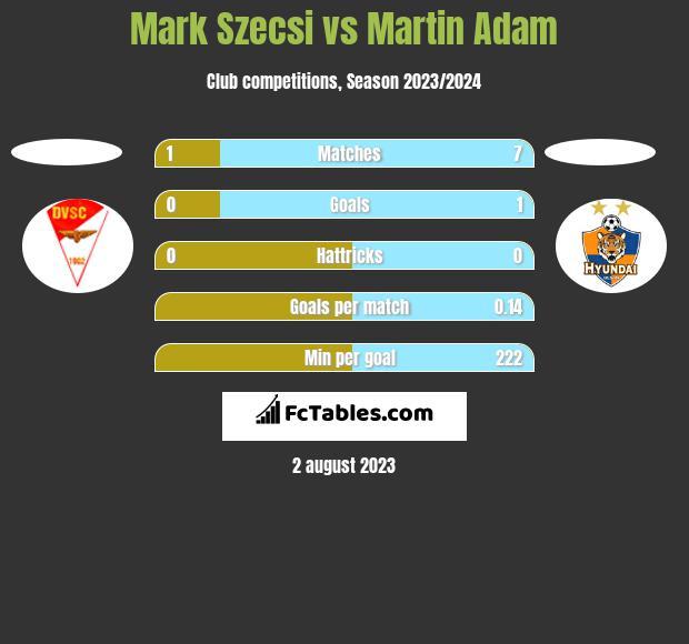 Mark Szecsi vs Martin Adam h2h player stats
