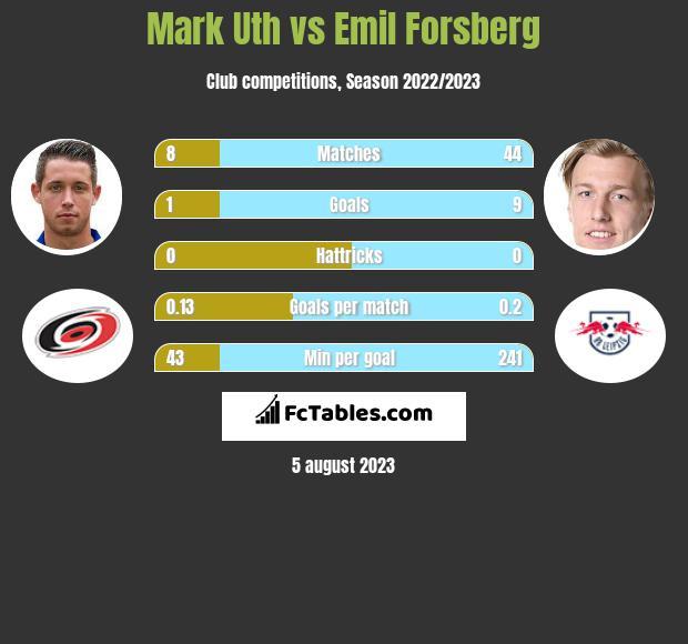 Mark Uth vs Emil Forsberg h2h player stats