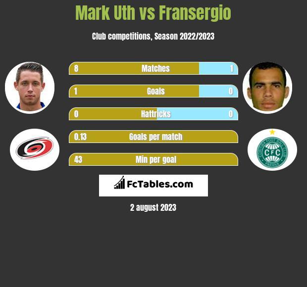 Mark Uth vs Fransergio h2h player stats