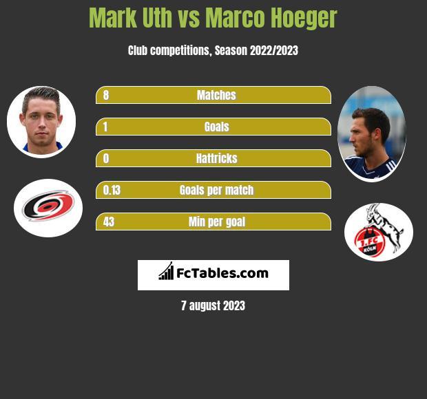 Mark Uth vs Marco Hoeger infographic