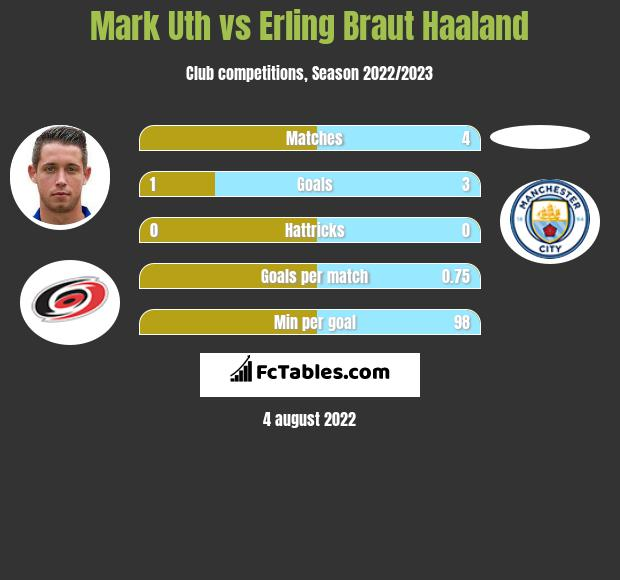 Mark Uth vs Erling Braut Haaland h2h player stats