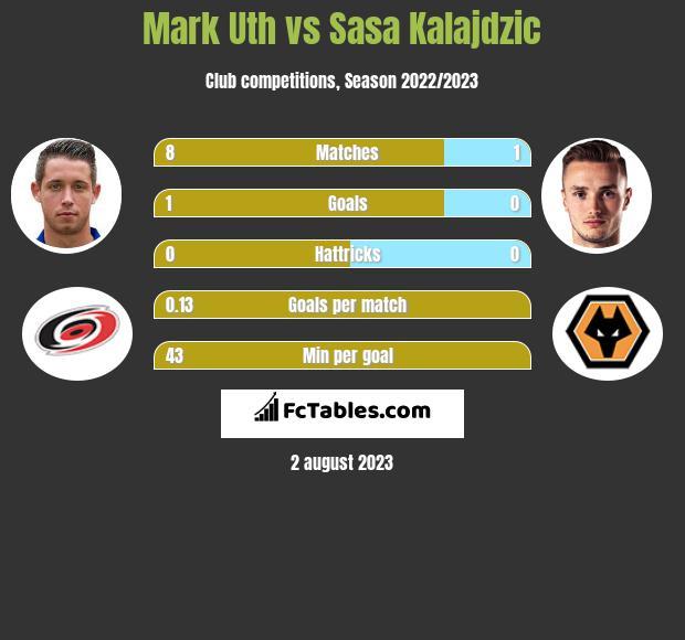Mark Uth vs Sasa Kalajdzic h2h player stats