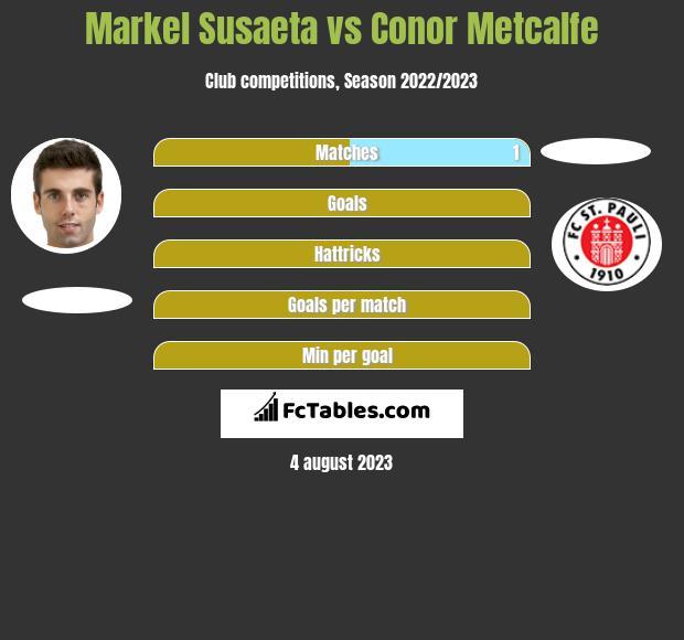 Markel Susaeta vs Conor Metcalfe infographic