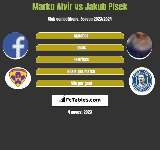 Marko Alvir vs Jakub Plsek infographic