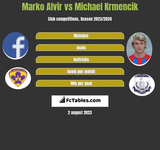 Marko Alvir vs Michael Krmencik infographic