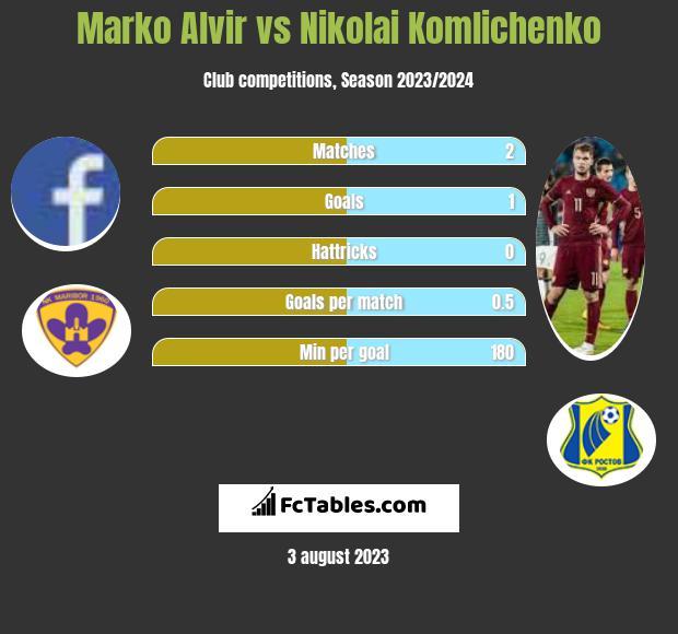 Marko Alvir vs Nikolai Komliczenko infographic