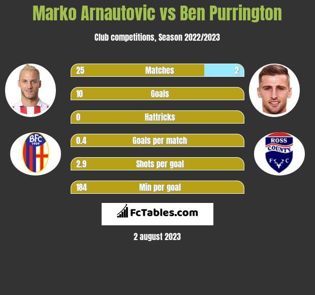 Marko Arnautovic vs Ben Purrington h2h player stats