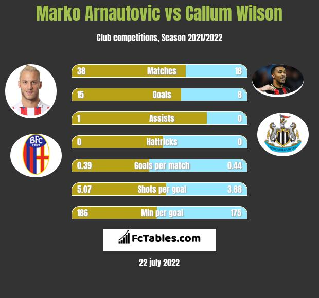 Marko Arnautovic vs Callum Wilson infographic