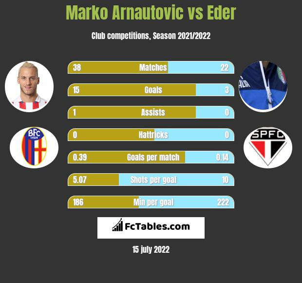 Marko Arnautovic vs Eder h2h player stats