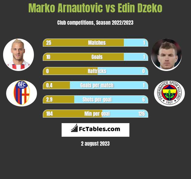 Marko Arnautovic vs Edin Dzeko h2h player stats