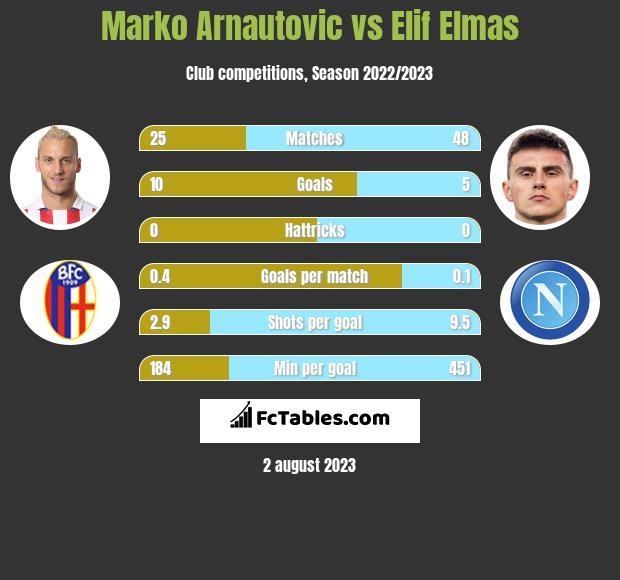 Marko Arnautovic vs Elif Elmas h2h player stats