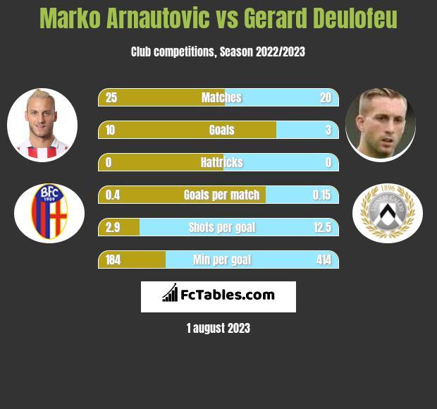 Marko Arnautovic vs Gerard Deulofeu h2h player stats