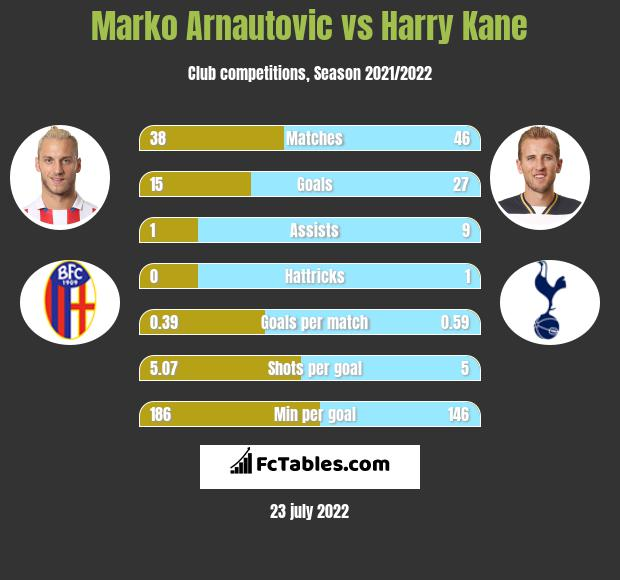 Marko Arnautovic vs Harry Kane infographic