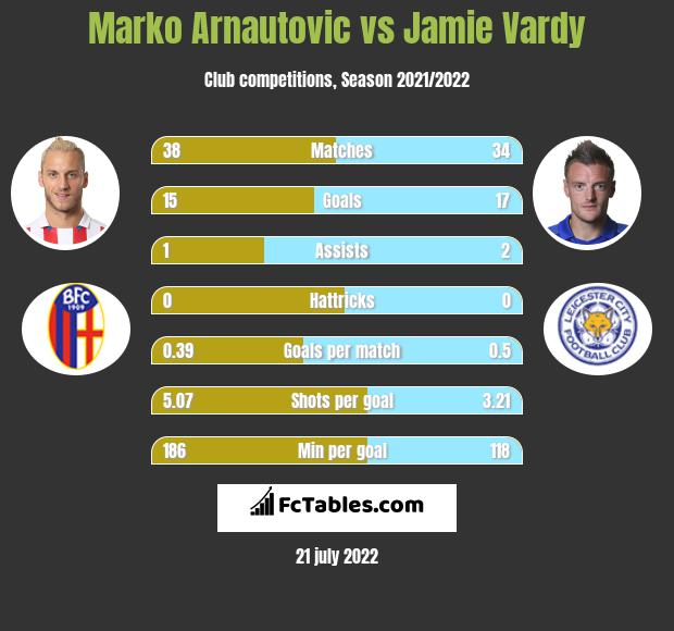 Marko Arnautovic vs Jamie Vardy h2h player stats
