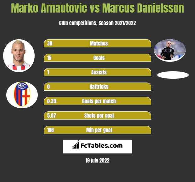 Marko Arnautovic vs Marcus Danielsson infographic