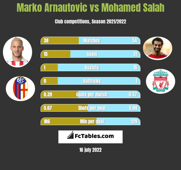 Marko Arnautovic vs Mohamed Salah h2h player stats