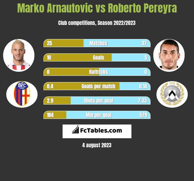 Marko Arnautovic vs Roberto Pereyra h2h player stats
