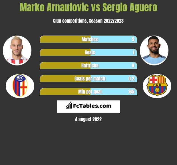 Marko Arnautovic infographic statistics for West Ham