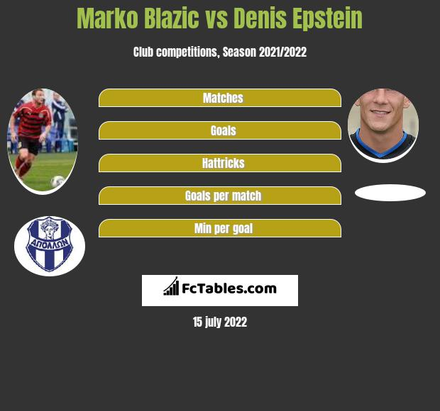 Marko Blazic vs Denis Epstein infographic