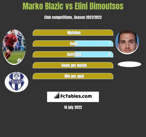 Marko Blazic vs Elini Dimoutsos infographic