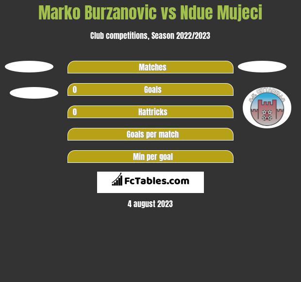 Marko Burzanovic vs Ndue Mujeci h2h player stats