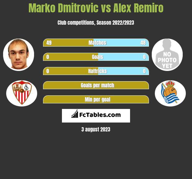 Marko Dmitrovic vs Alex Remiro infographic