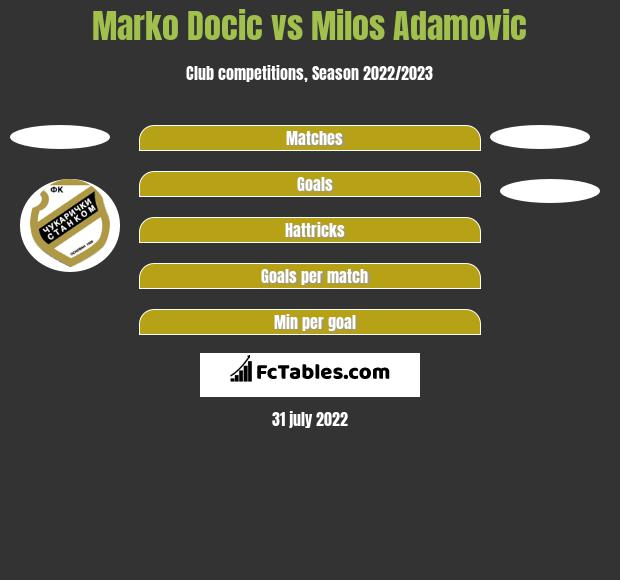 Marko Docic vs Milos Adamovic h2h player stats