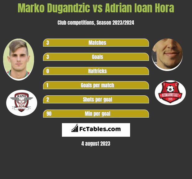 Marko Dugandzic vs Adrian Ioan Hora h2h player stats