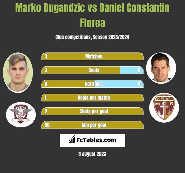 Marko Dugandzic vs Daniel Constantin Florea h2h player stats