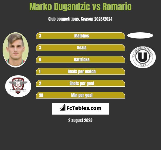 Marko Dugandzic vs Romario h2h player stats