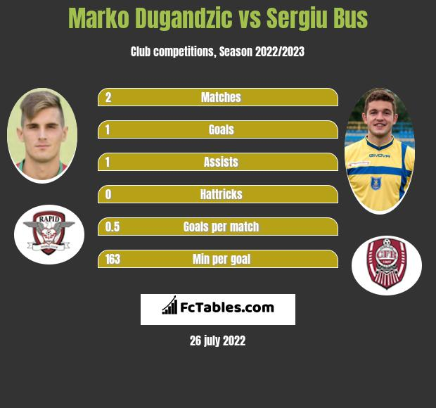 Marko Dugandzic vs Sergiu Bus h2h player stats