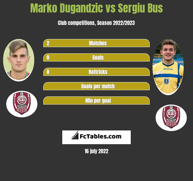 Marko Dugandzic vs Sergiu Bus infographic