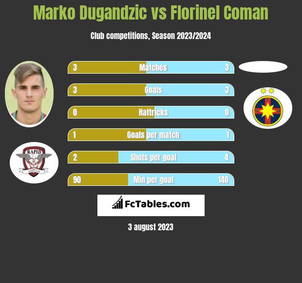 Marko Dugandzic vs Florinel Coman infographic