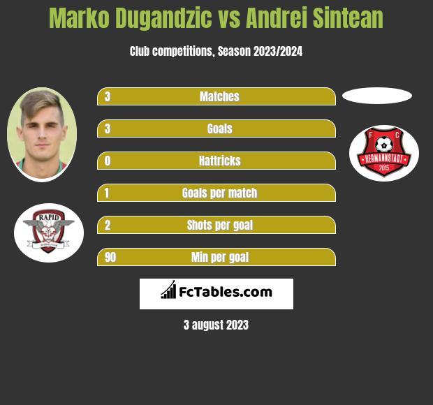 Marko Dugandzic vs Andrei Sintean h2h player stats