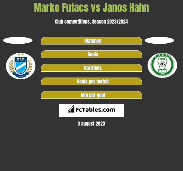 Marko Futacs vs Janos Hahn h2h player stats