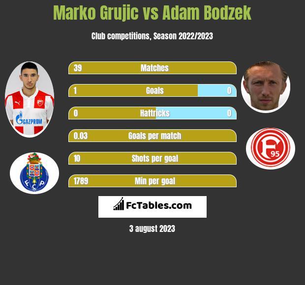 Marko Grujic vs Adam Bodzek infographic