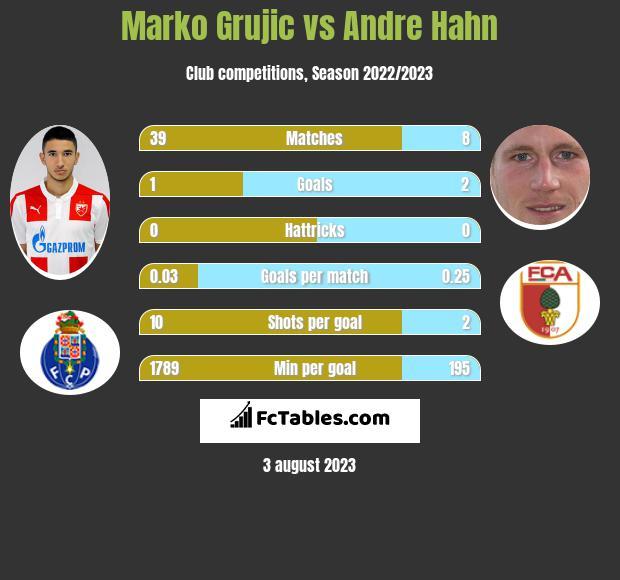 Marko Grujic vs Andre Hahn infographic