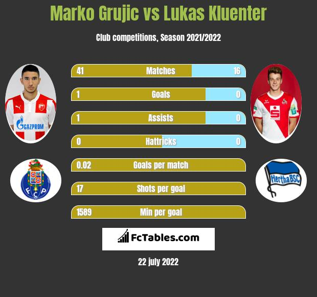Marko Grujic vs Lukas Kluenter infographic