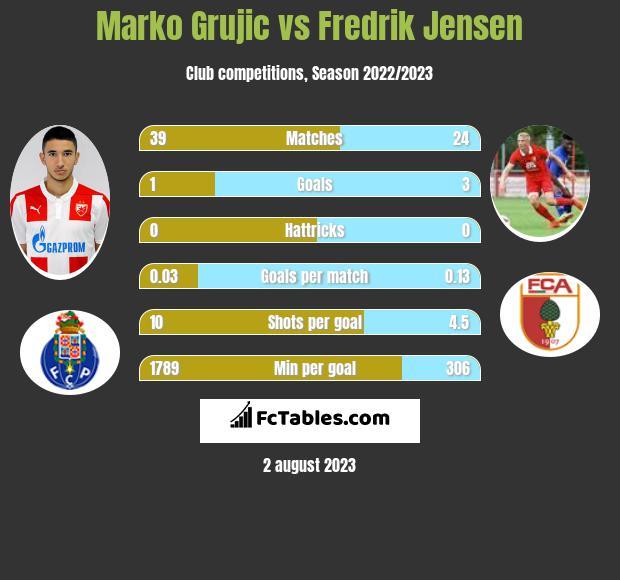 Marko Grujic vs Fredrik Jensen infographic