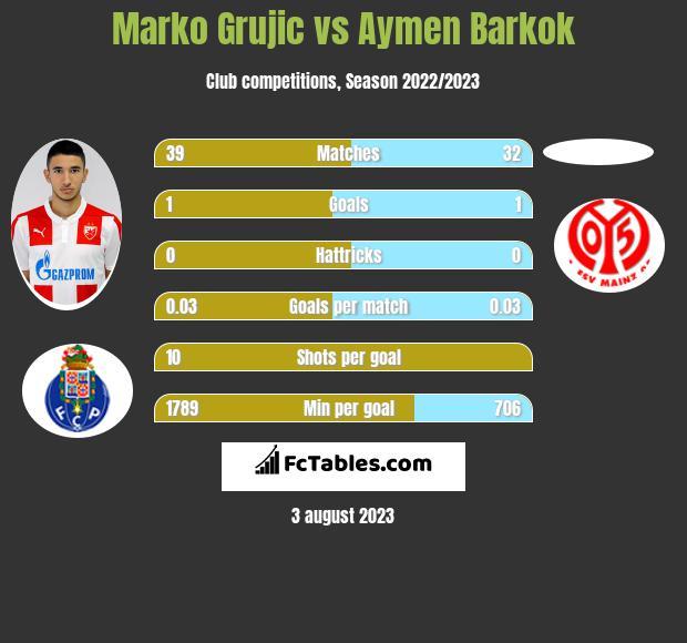 Marko Grujic vs Aymen Barkok infographic